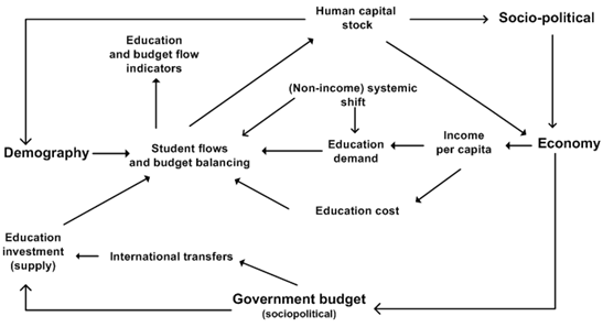 Education Overview