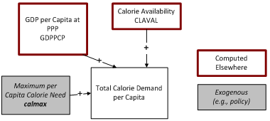 calorie demand flowchart