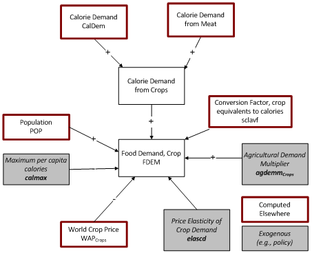food demand for crops flowchart