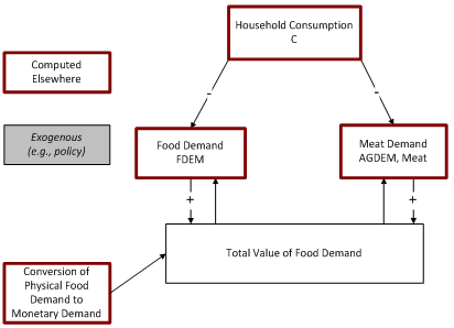 financial constraint on food demand flowchart