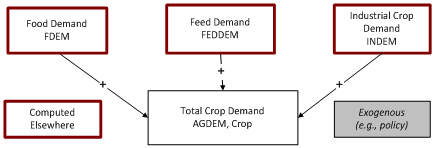 total crop demand flowchart