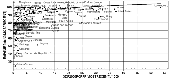 Cross-Sectional Relationship with GDP
