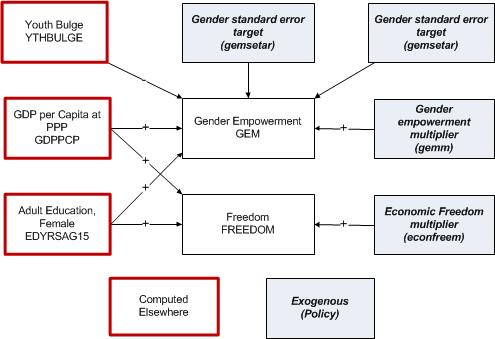 Governance Chart - Gender Empowerment