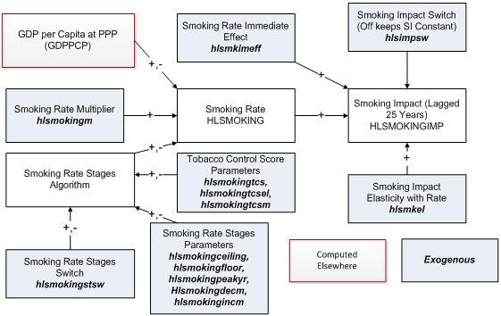 Smoking flowcharts