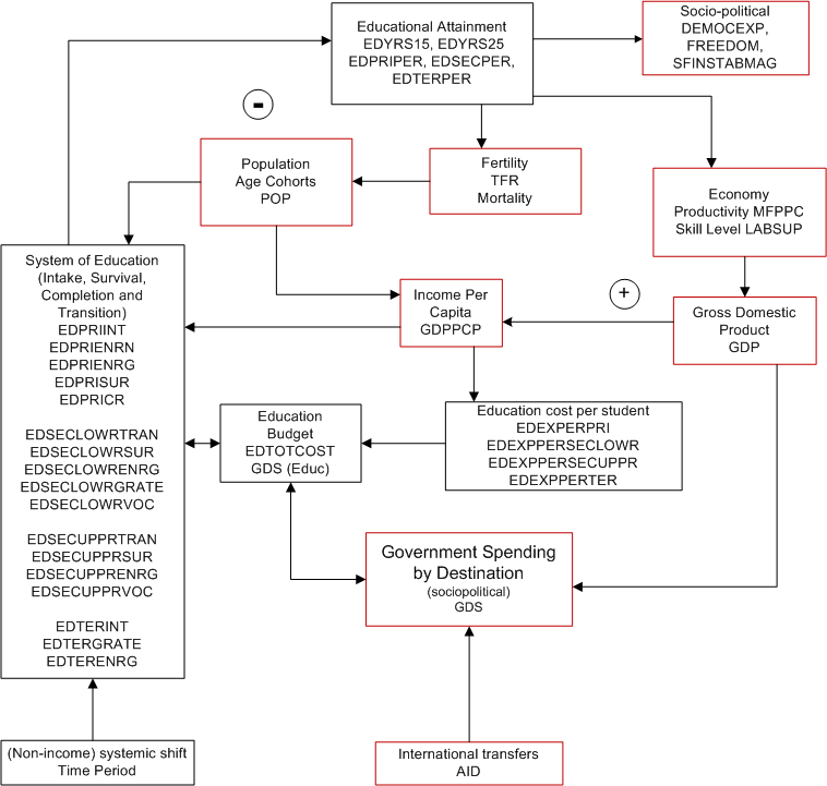 Edu Flowcharts Overview