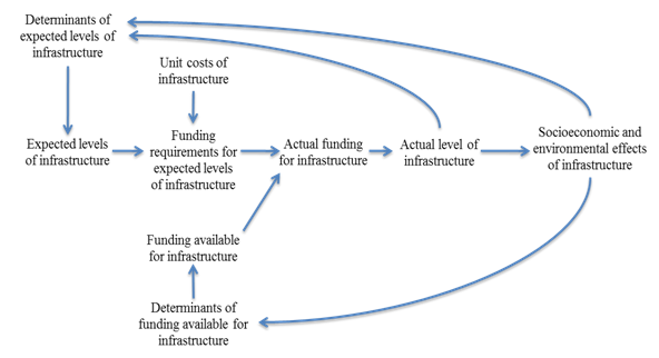 The infrastructure model system in IFs