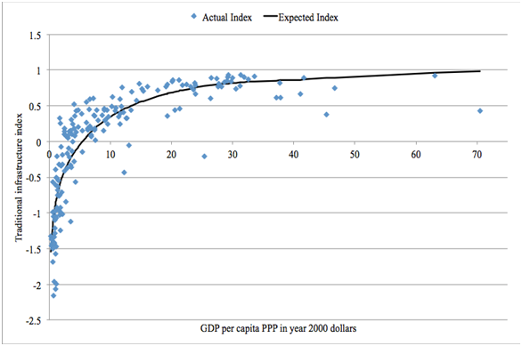 Traditional Infrastructure Index vs. GDP per capita: benchmark function 2010