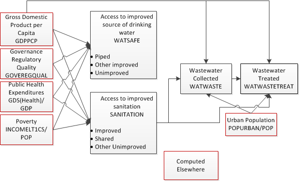 Water and Sanitation flow chart