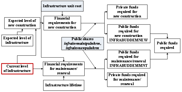 Translating the expected levels of core infrastructure into financial requirements