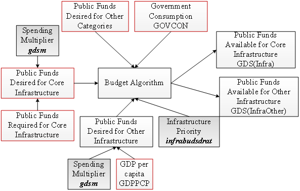 Determining the actual funds for infrastructure spending