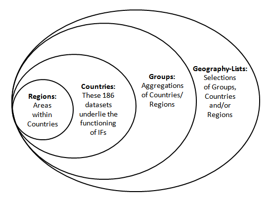 Geography diagram