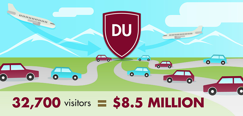 Graphic detailing visitors to DU