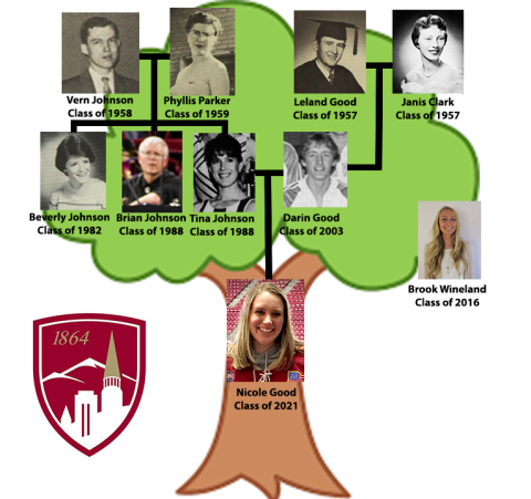 Johnson-Good Family Tree