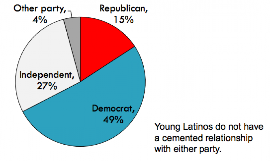 Latino Vote Study