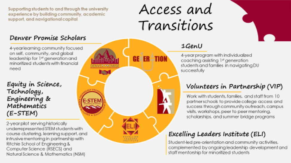 Access and Transitions Image